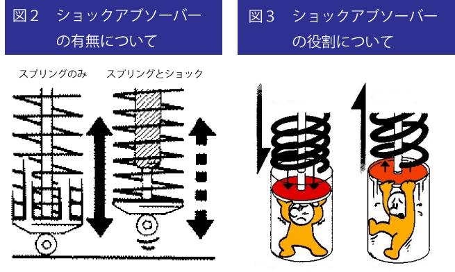 シートゴムの役割 図2-3